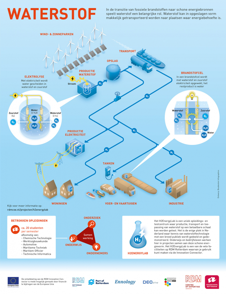 Infographic waterstof